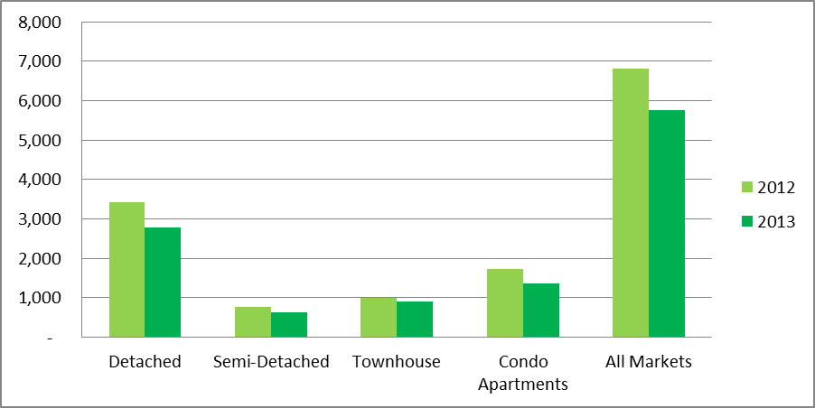 February Home Sales in the GTA by Major Home Type