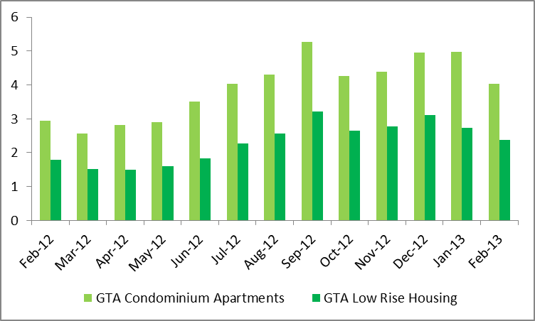 Months of Inventory Between Highrise & Lowrise Housing in GTA