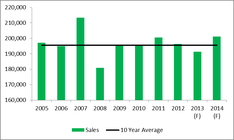 Annual Home Sales in Ontario
