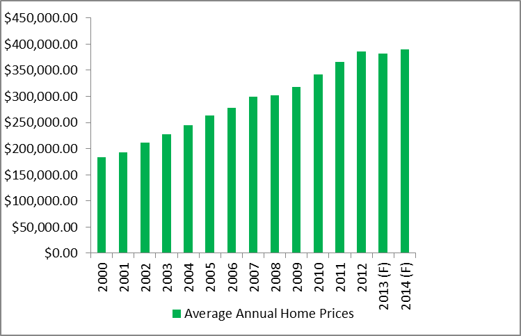 Average Annual Home Prices in Ontario